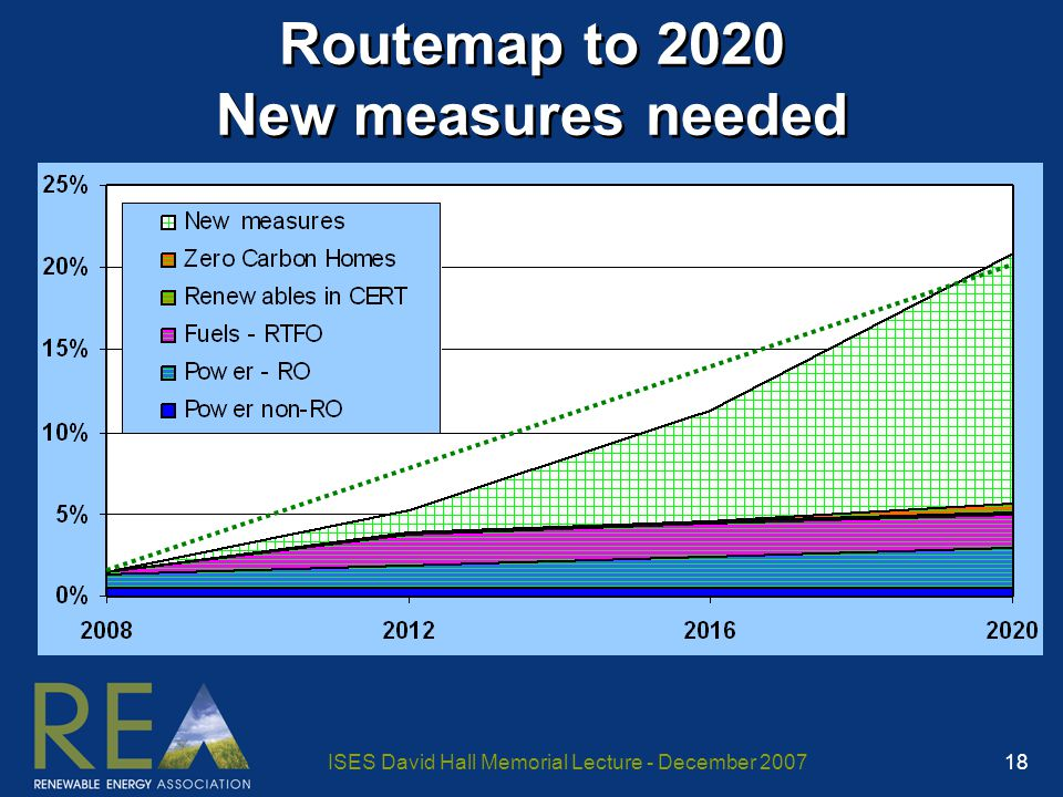 ISES David Hall Memorial Lecture - December 2007 18 Routemap to 2020 New measures needed