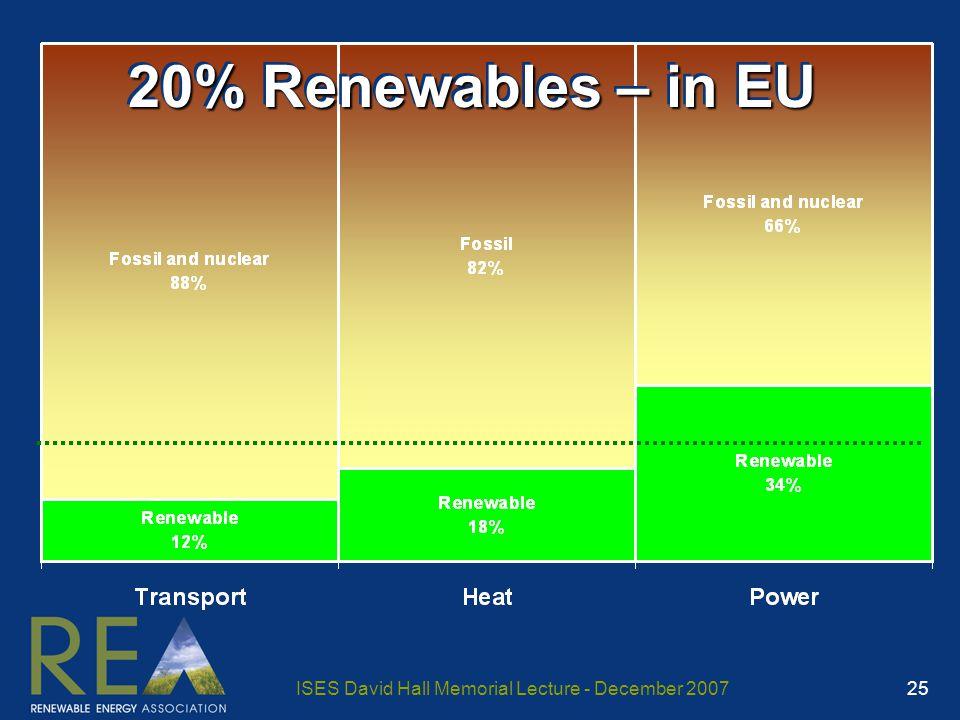 ISES David Hall Memorial Lecture - December 2007 25 20% Renewables – in EU