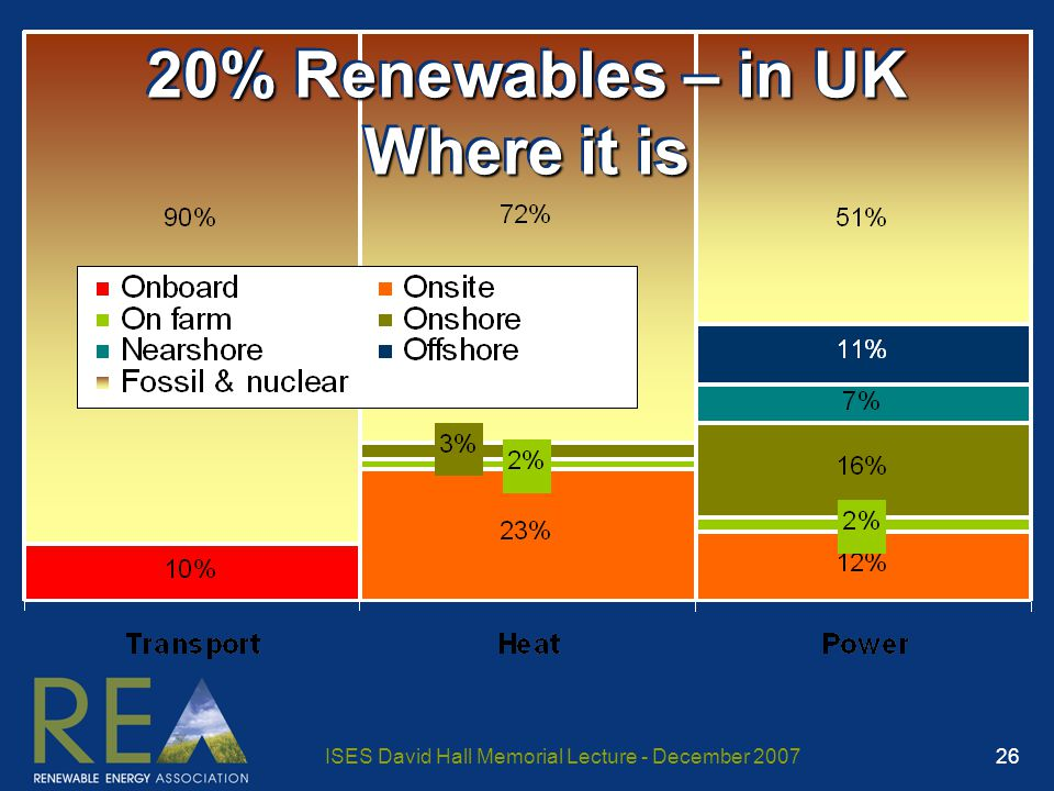 ISES David Hall Memorial Lecture - December 2007 26 20% Renewables – in UK Where it is