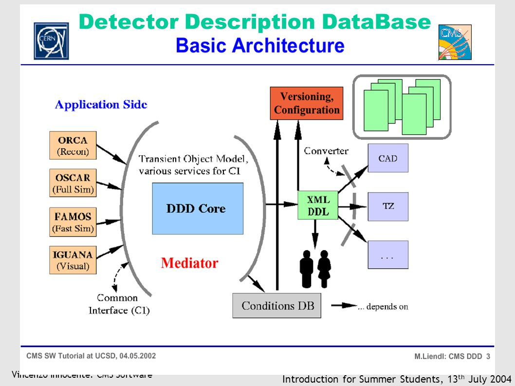 Vincenzo Innocente: CMS Software Introduction for Summer Students, 13 th July 2004 Detector Description DataBase