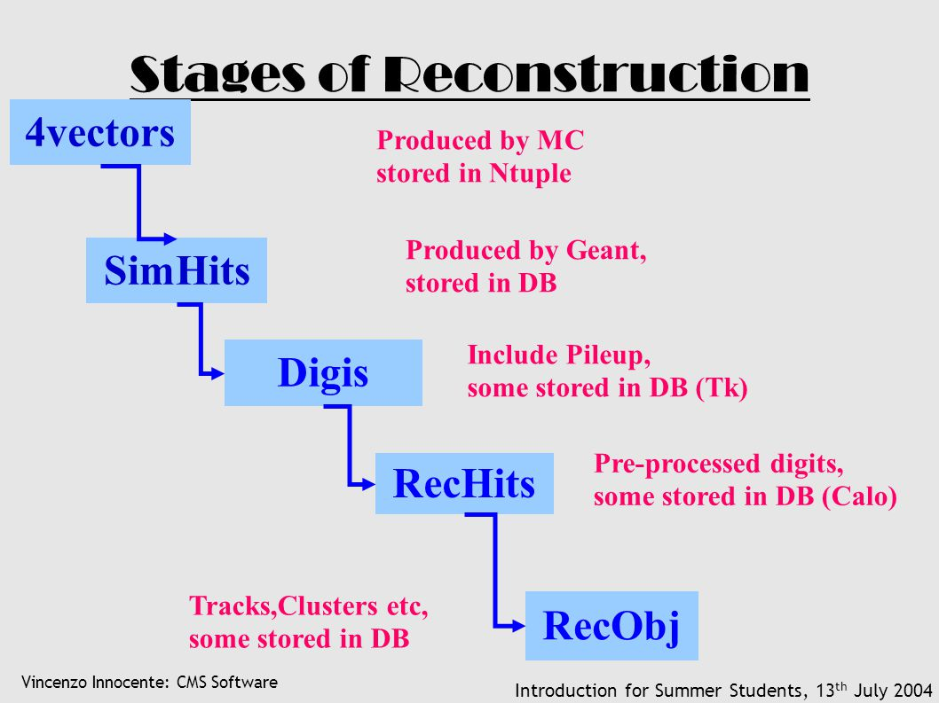 Vincenzo Innocente: CMS Software Introduction for Summer Students, 13 th July 2004 Stages of Reconstruction SimHits Produced by Geant, stored in DB Di