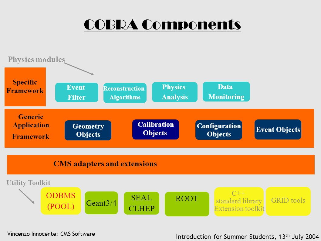 Vincenzo Innocente: CMS Software Introduction for Summer Students, 13 th July 2004 COBRA Components ODBMS (POOL) Geant3/4 SEAL CLHEP ROOT C++ standard