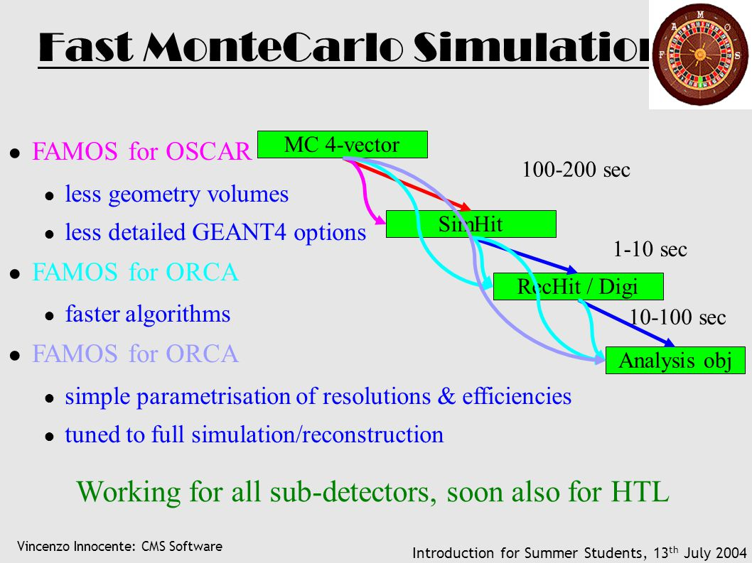 Vincenzo Innocente: CMS Software Introduction for Summer Students, 13 th July 2004 Fast MonteCarlo Simulation ● FAMOS for OSCAR ● less geometry volume