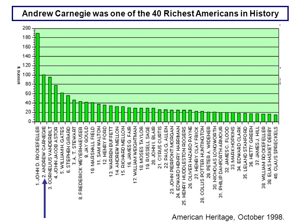 American Heritage, October 1998. Andrew Carnegie was one of the 40 Richest Americans in History