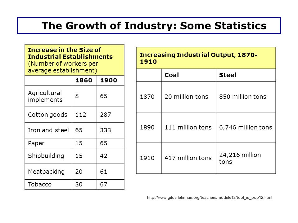 The Growth of Industry: Some Statistics Increase in the Size of Industrial Establishments (Number of workers per average establishment) 18601900 Agricultural implements 865 Cotton goods112287 Iron and steel65333 Paper1565 Shipbuilding1542 Meatpacking 2061 Tobacco 3067 Increasing Industrial Output, 1870- 1910 CoalSteel 187020 million tons850 million tons 1890111 million tons6,746 million tons 1910417 million tons 24,216 million tons http://www.gilderlehrman.org/teachers/module12/tool_is_pop12.html