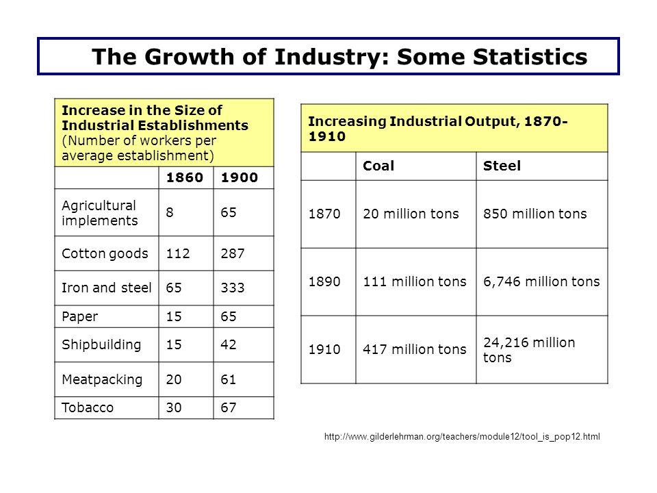 The Growth of Railroads: Railway Mileage of the U.S.