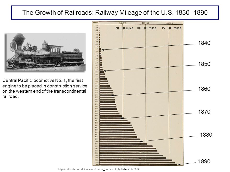 The Growth of Railroads: Railway Mileage of the U.S.