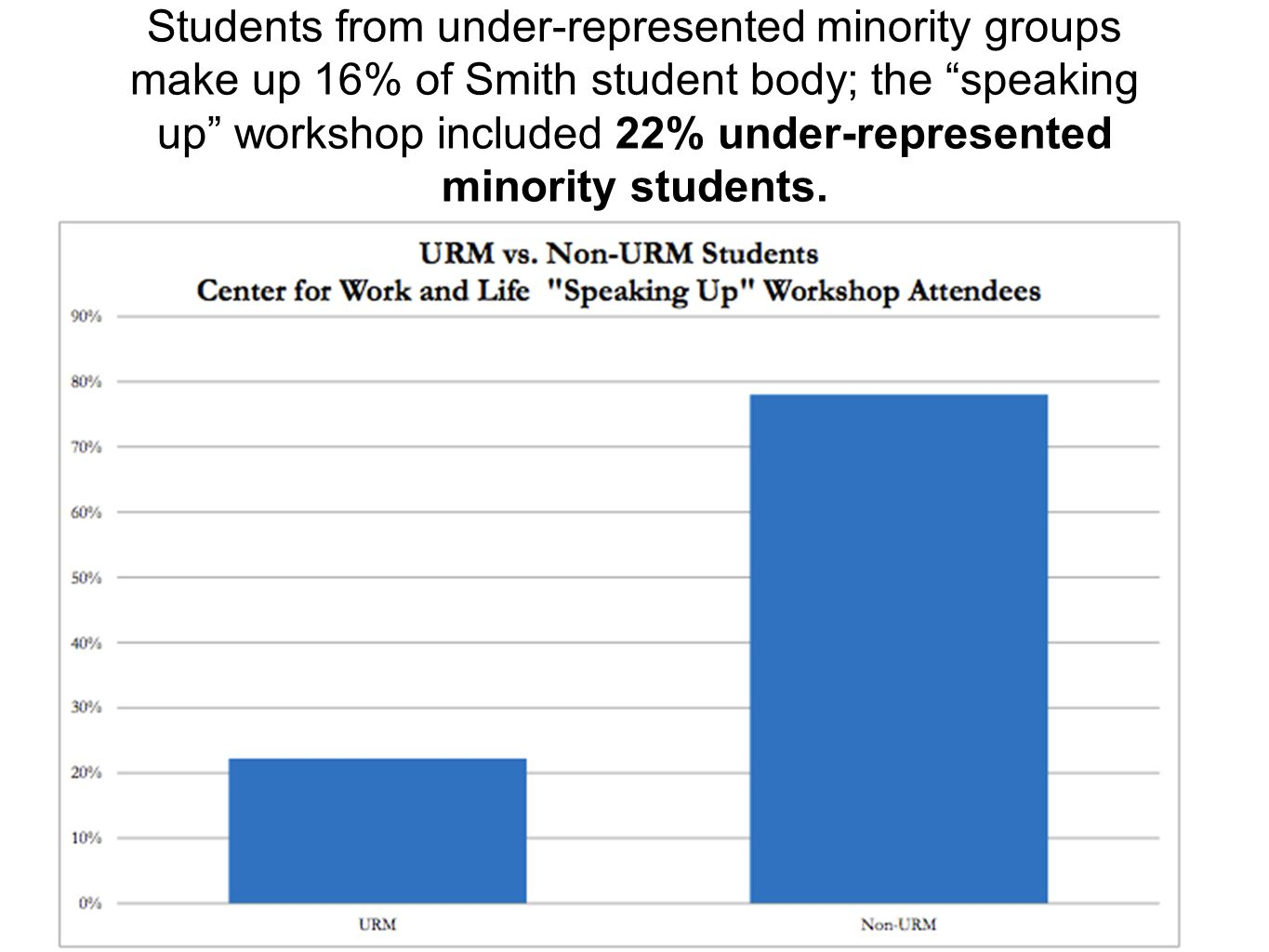 "Students from under-represented minority groups make up 16% of Smith student body; the ""speaking up"" workshop included 22% under-represented minority"