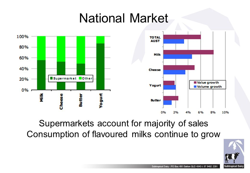Subtropical Dairy - PO Box 491 Gatton QLD 4343 t: 07 5482 2281 National Market Supermarkets account for majority of sales Consumption of flavoured mil