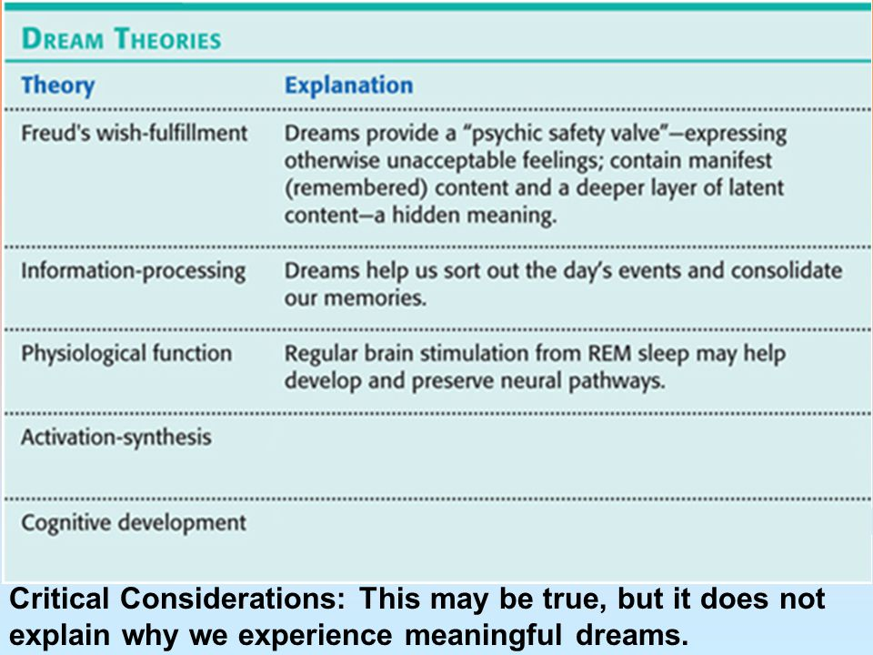 Critical Considerations: This may be true, but it does not explain why we experience meaningful dreams.