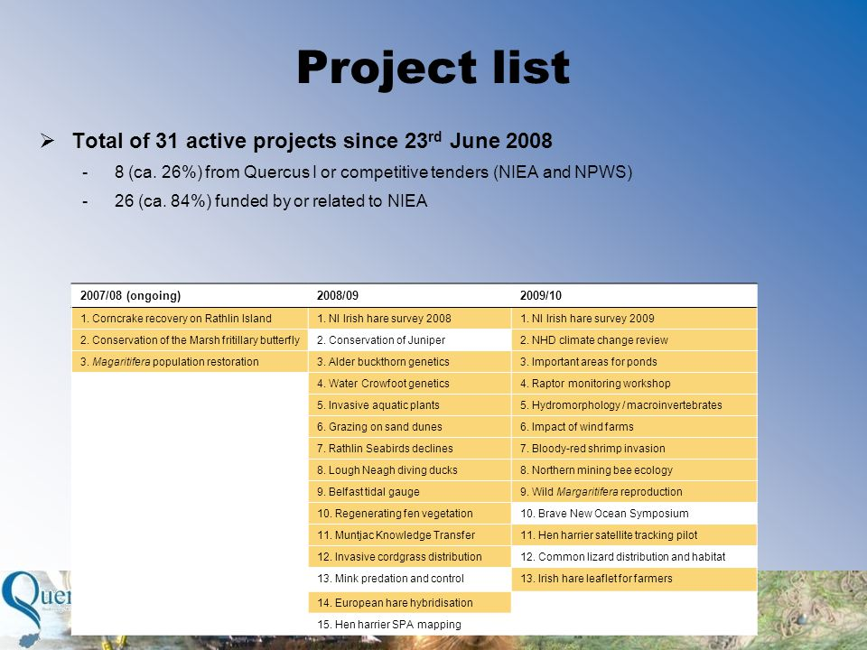 Project list 2007/08 (ongoing)2008/092009/10 1. Corncrake recovery on Rathlin Island1.