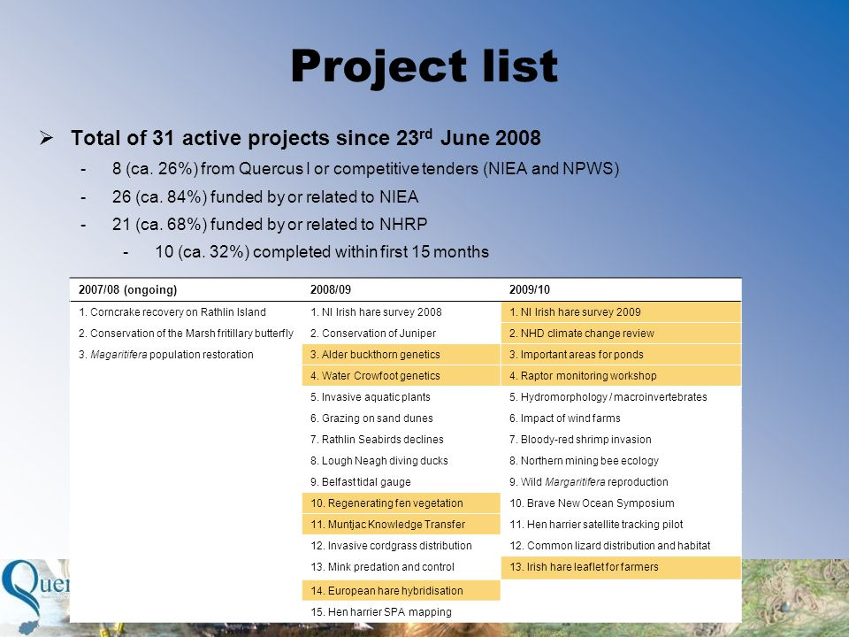 Project list  Total of 31 active projects since 23 rd June 2008 -8 (ca.