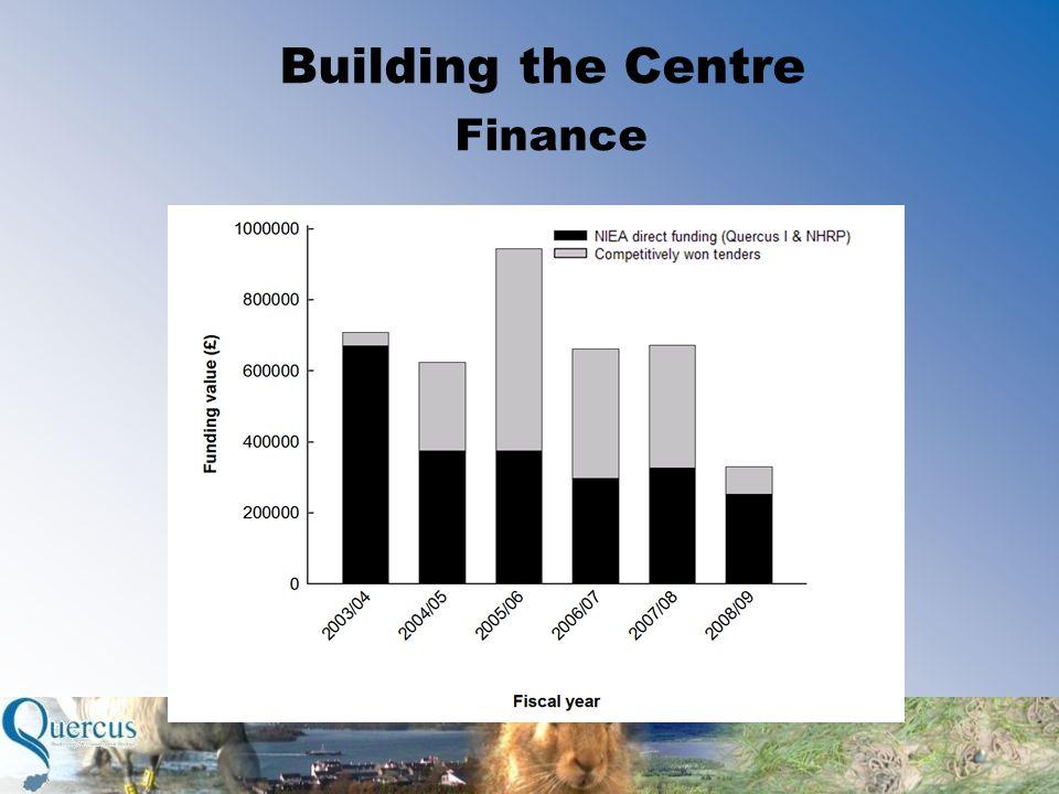 Building the Centre Finance