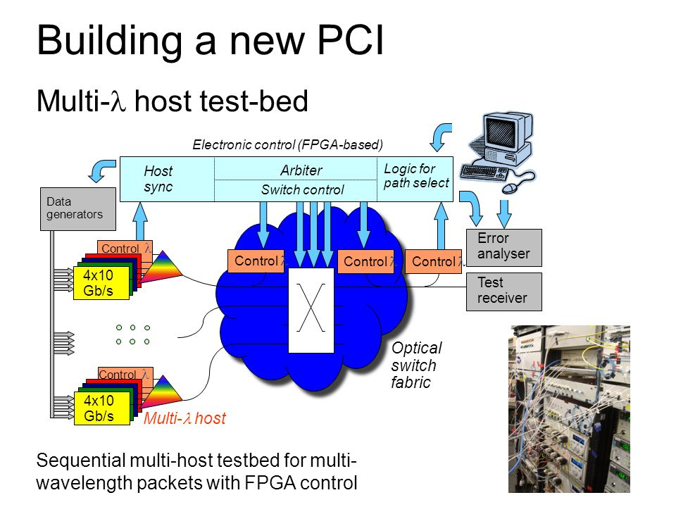 Building a new PCI Multi- host test-bed Sequential multi-host testbed for multi- wavelength packets with FPGA control Control Electronic control (FPGA-based) Error analyser 4x10 Gb/s Test receiver Data generators Multi-  host Optical switch fabric FPGAs Control 4x10 Gb/s Logic for path select Host sync Switch control Arbiter Control