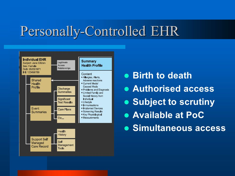 Personally-Controlled EHR Birth to death Authorised access Subject to scrutiny Available at PoC Simultaneous access
