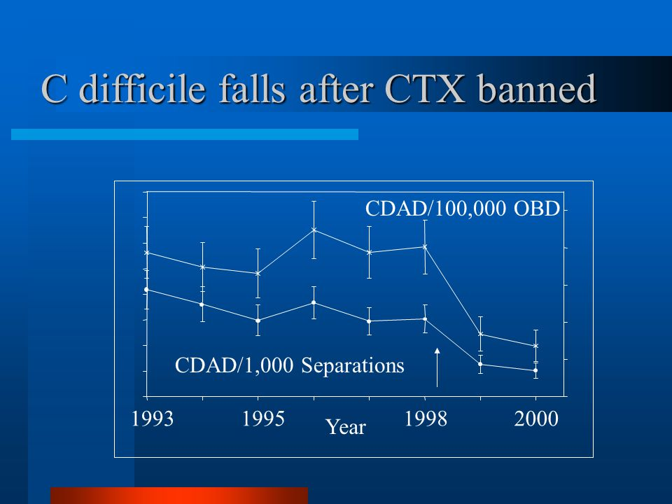 C difficile falls after CTX banned