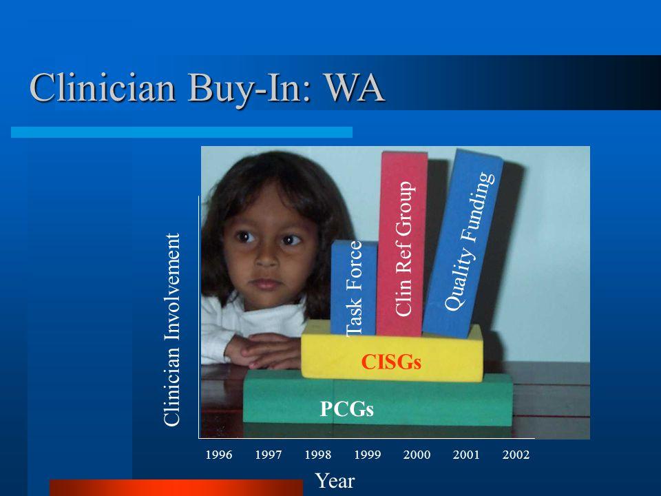 Year 1996199719981999200020012002 Clinician Involvement Clinician Buy-In: WA