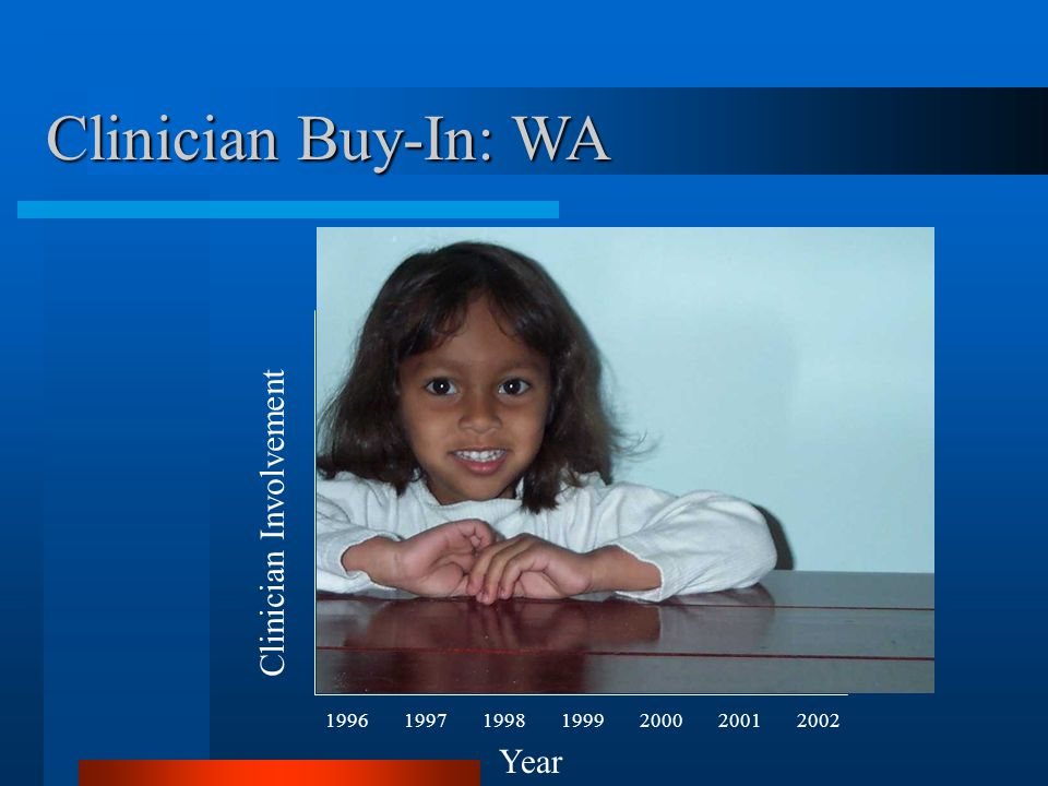 Year 1996199719981999200020012002 Clinician Involvement Clinician Buy-In: WA