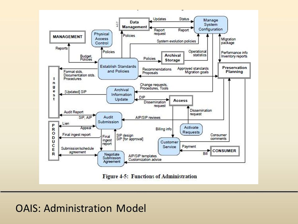 OAIS: Administration Model