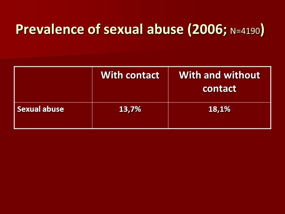 Prevalence of sexual abuse (2006; N=4190 ) With contact With and without contact Sexual abuse 13,7%18,1%