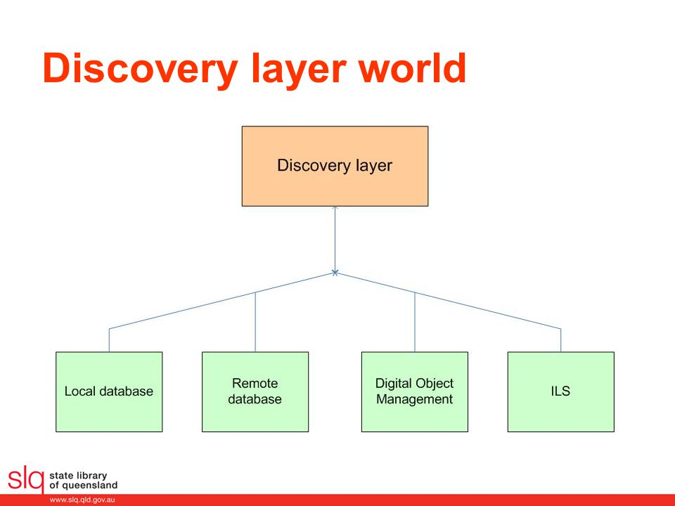 Discovery layer world