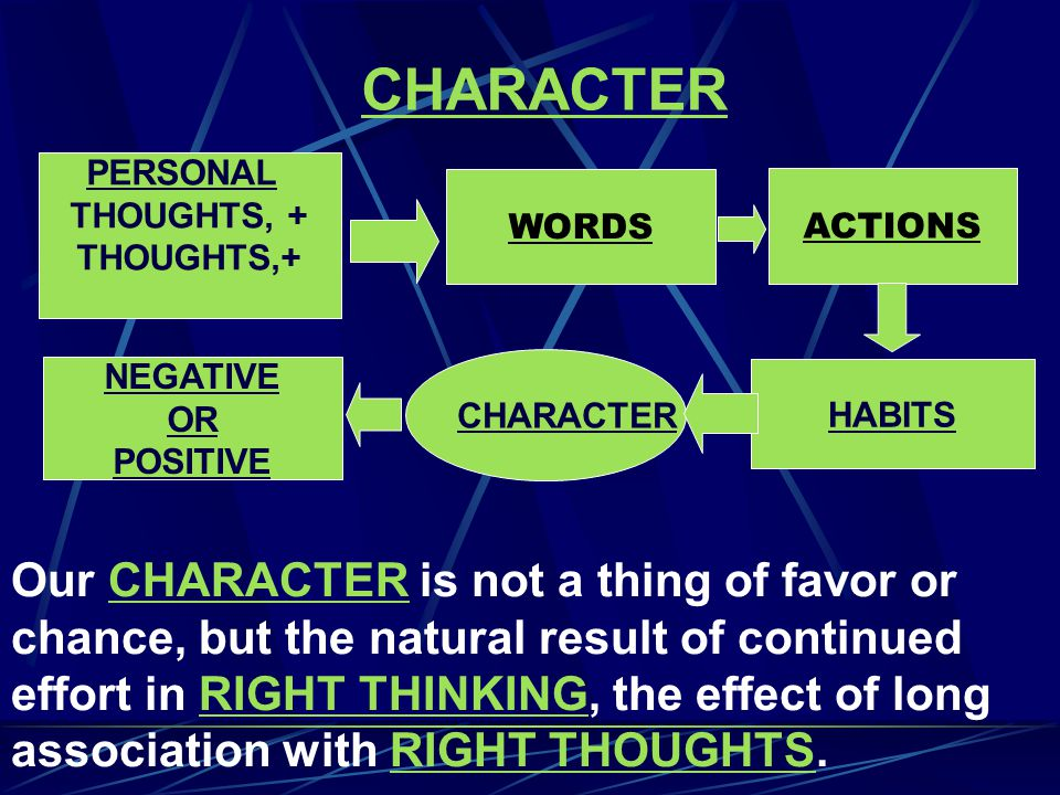 PERSONAL THOUGHTS, + CHARACTER HABITS NEGATIVE OR POSITIVE CHARACTER Our CHARACTER is not a thing of favor or chance, but the natural result of continued effort in RIGHT THINKING, the effect of long association with RIGHT THOUGHTS.