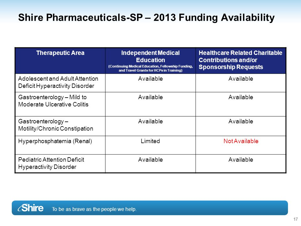 To be as brave as the people we help. 17 Shire Pharmaceuticals-SP – 2013 Funding Availability Therapeutic AreaIndependent Medical Education (Continuin