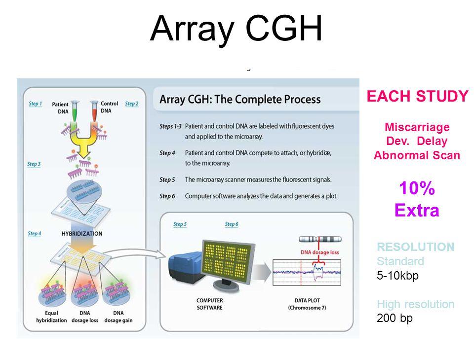 Array CGH RESOLUTION Standard 5-10kbp High resolution 200 bp EACH STUDY Miscarriage Dev.