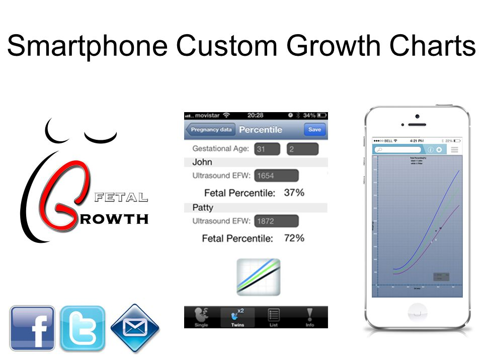 Smartphone Custom Growth Charts