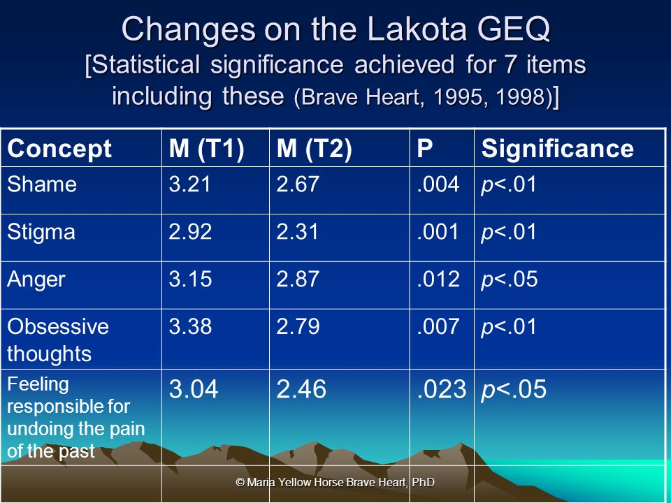 © Maria Yellow Horse Brave Heart, PhD Changes on the Lakota GEQ [Statistical significance achieved for 7 items including these (Brave Heart, 1995, 199