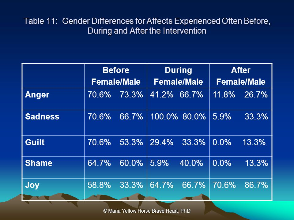 © Maria Yellow Horse Brave Heart, PhD Table 11: Gender Differences for Affects Experienced Often Before, During and After the Intervention Before Fema