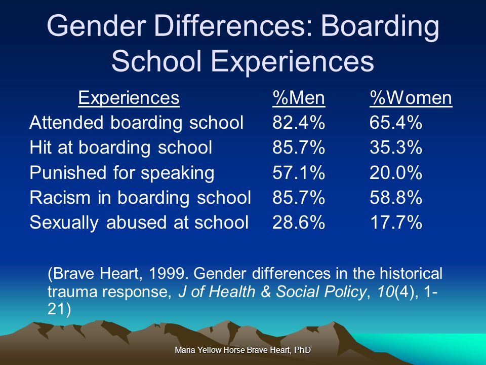 Maria Yellow Horse Brave Heart, PhD Gender Differences: Boarding School Experiences Experiences%Men%Women Attended boarding school 82.4% 65.4% Hit at