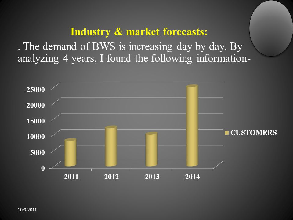 Industry & market forecasts:.The demand of BWS is increasing day by day.