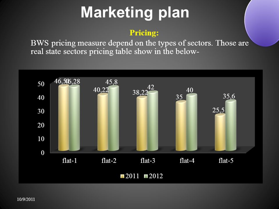 Marketing plan Pricing: BWS pricing measure depend on the types of sectors.