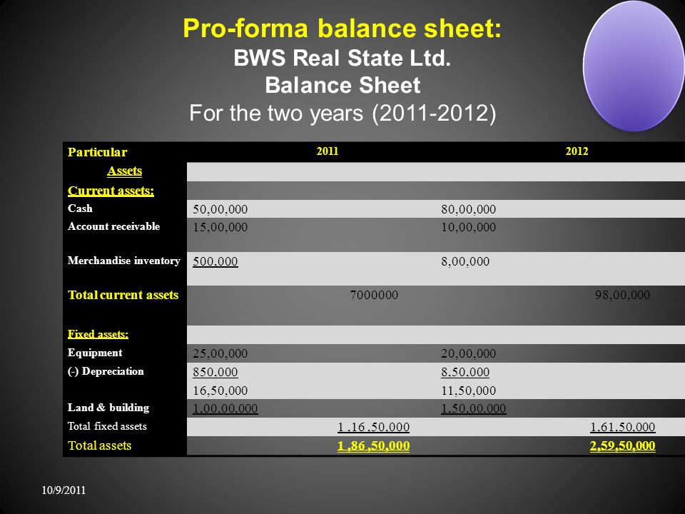Pro-forma balance sheet: BWS Real State Ltd.