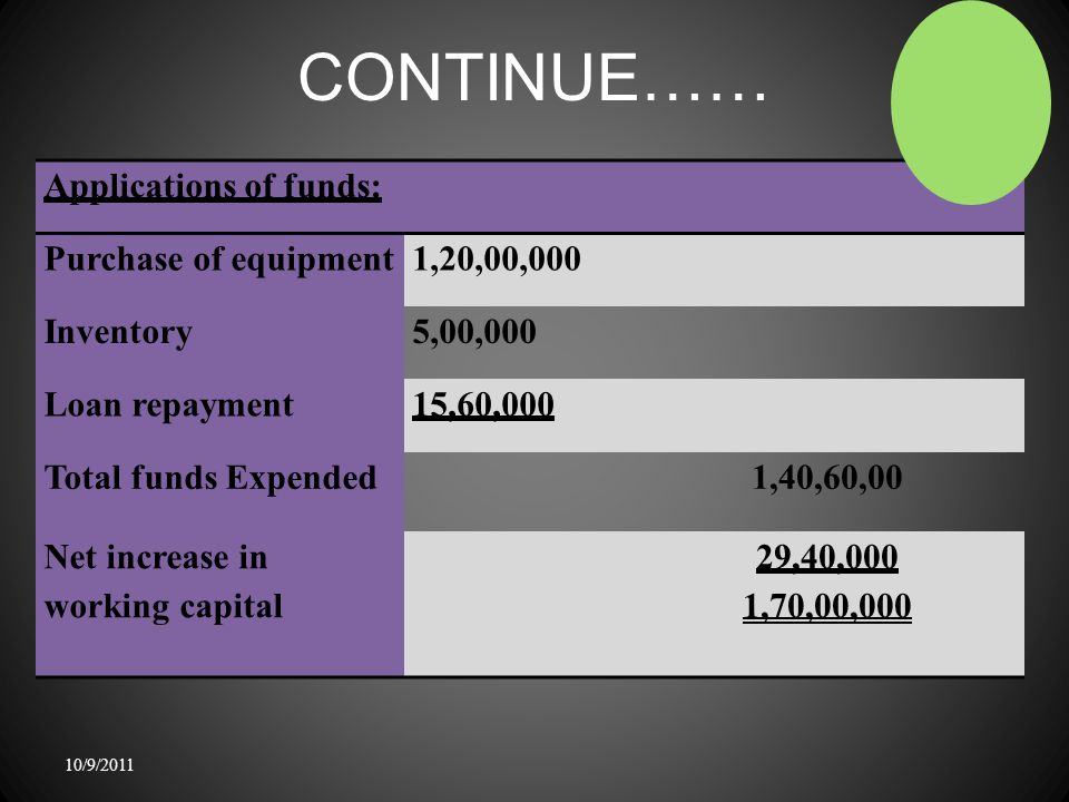 CONTINUE…… 10/9/2011 Applications of funds: Purchase of equipment1,20,00,000 Inventory5,00,000 Loan repayment15,60,000 Total funds Expended1,40,60,00 Net increase in working capital 29,40,000 1,70,00,000