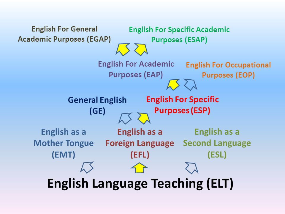 English Language Teaching (ELT) English as a Foreign Language (EFL) English as a Second Language (ESL) English as a Mother Tongue (EMT) General English (GE) English For Specific Purposes (ESP) English For Academic Purposes (EAP) English For Occupational Purposes (EOP) English For Specific Academic Purposes (ESAP) English For General Academic Purposes (EGAP)