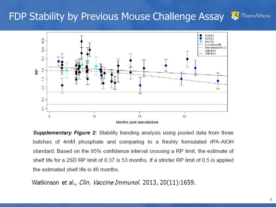 4 FDP Stability by Previous Mouse Challenge Assay Watkinson et al., Clin.