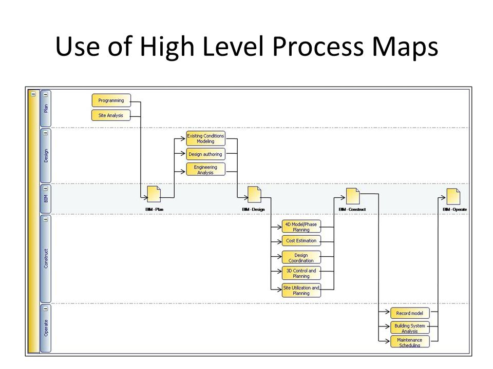 Use of High Level Process Maps