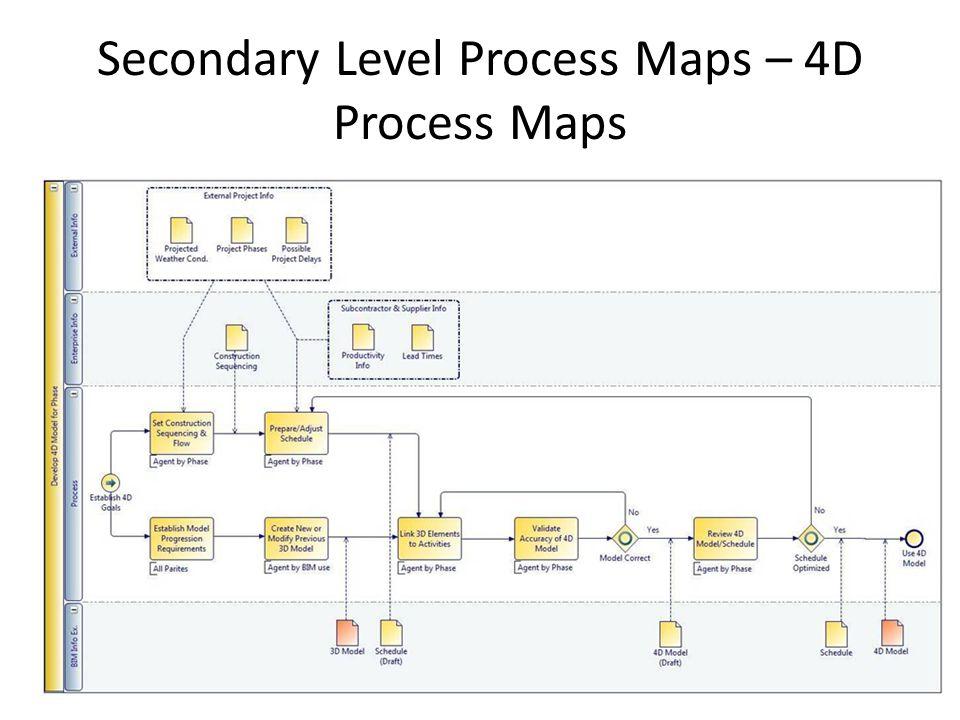 Secondary Level Process Maps – 4D Process Maps