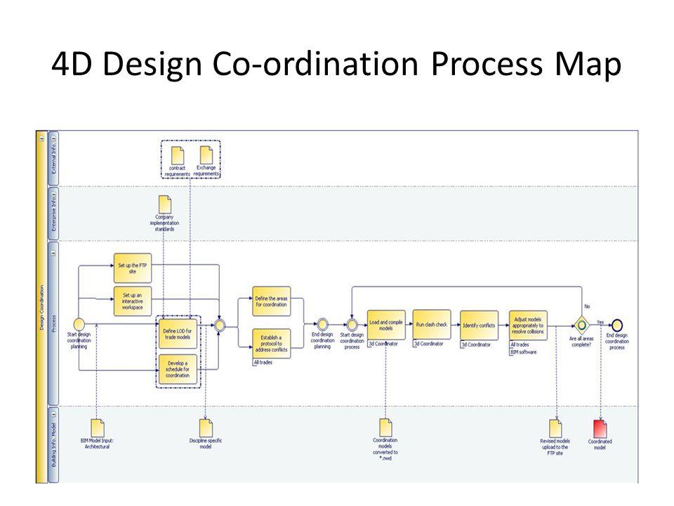 4D Design Co-ordination Process Map