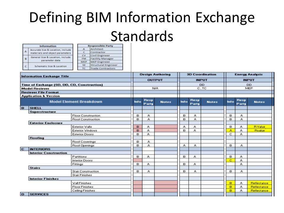 Defining BIM Information Exchange Standards