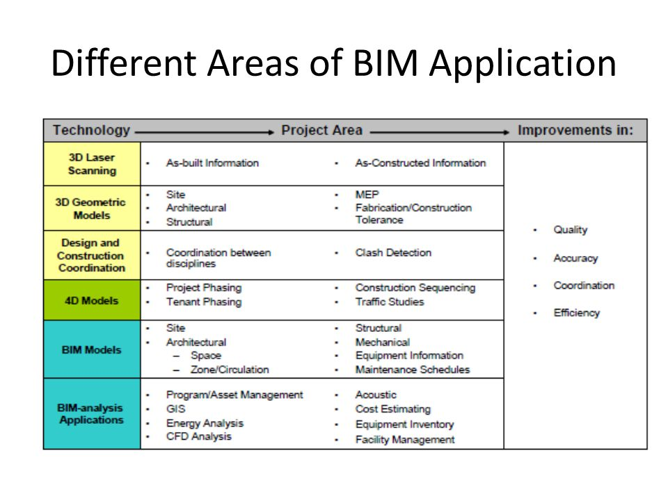 Different Areas of BIM Application