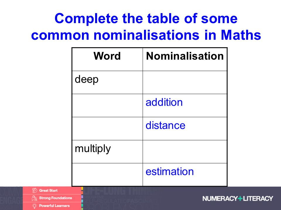 Faculty of Edit this on the Slide MasterThe University of Adelaide Complete the table of some common nominalisations in Maths WordNominalisation deep addition distance multiply estimation