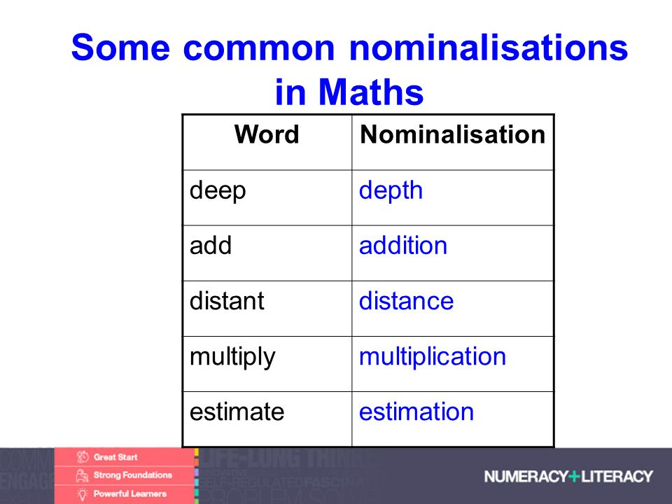 Faculty of Edit this on the Slide MasterThe University of Adelaide Some common nominalisations in Maths WordNominalisation deepdepth addaddition distantdistance multiplymultiplication estimateestimation