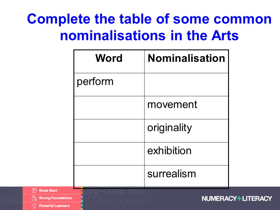 Faculty of Edit this on the Slide MasterThe University of Adelaide Complete the table of some common nominalisations in the Arts WordNominalisation perform movement originality exhibition surrealism