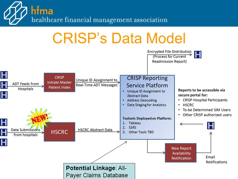 CRISP's Data Model Potential Linkage: All- Payer Claims Database