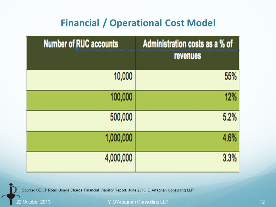 22 October 2013© D'Artagnan Consulting LLP12 Financial / Operational Cost Model Source: ODOT Road Usage Charge Financial Viability Report, June 2013, D'Artagnan Consulting LLP