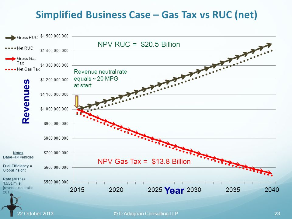 22 October 2013© D'Artagnan Consulting LLP23 Simplified Business Case – Gas Tax vs RUC (net) Notes Base=4M vehicles Fuel Efficiency = Global Insight Rate (2015) = 1.55¢/mile [revenue neutral in 2015] NPV RUC = $20.5 Billion NPV Gas Tax = $13.8 Billion Revenue neutral rate equals ~ 20 MPG at start