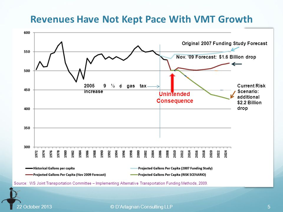 22 October 2013© D'Artagnan Consulting LLP5 Revenues Have Not Kept Pace With VMT Growth Current Risk Scenario: additional $2.2 Billion drop 2005 9 ½ ¢ gas tax increase Nov.